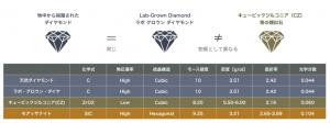 ラボグロウンダイヤモンド(ピュアダイヤモンド)のイメージ画像2
